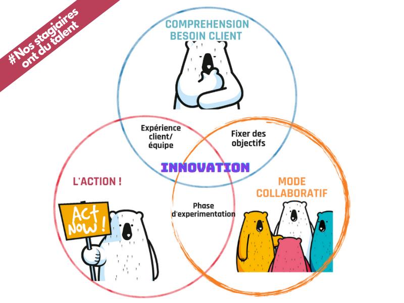 journee de la creativite et innovation 2021
